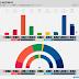 NORWAY · Norstat poll: R 3.3% (2), SV 7.4% (14), Ap 27.3% (51), Sp 12.1% (23), MDG 2.4% (1), KrF 3.7% (3), V 3.1% (2), H 27.0% (50), FrP 12.2% (23)
