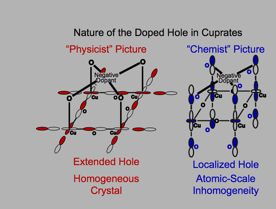 Recipe for room temperature superconductors from