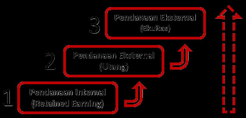 teori struktur modal pecking order