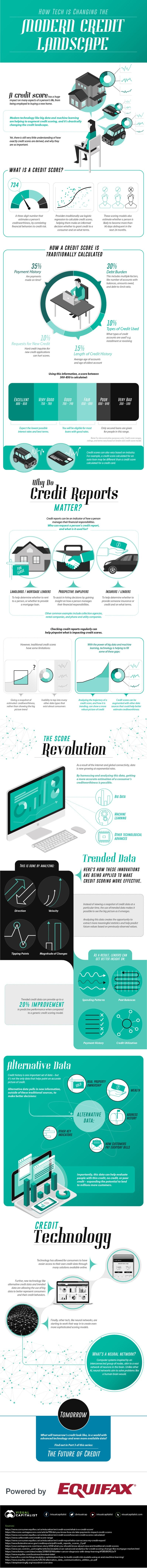 How Tech is Changing the Modern Credit Landscape #Infographic