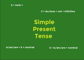 Fungsi Simple Present Tense dalam Bahasa Inggris Lengkap Beserta Contoh dan Artinya