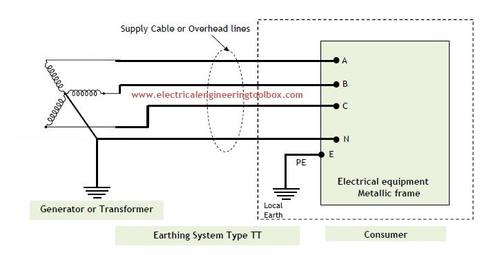 2006 Dodge Ram Cummins Wiring Diagram furthermore On Board Diagnostic Cables Schematics And Diagrams additionally Moredetails besides Simple Electrical Wiring Diagrams likewise Types Of Earthing Systems Used In. on lighting diagrams
