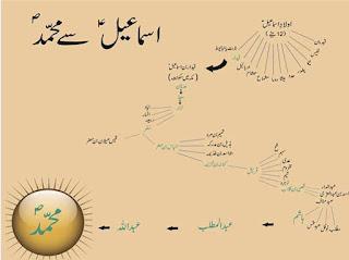 Story of Prophet Ismail/Ishmael (pbuh)
