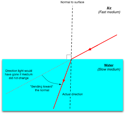 Physics for SPM Refraction of Waves