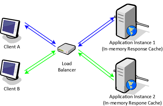 Load balancing with in-memory response cache
