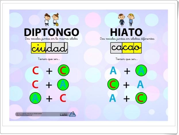 """""""Diptongo e hiato"""" (Infografía de Lengua Española de Primaria)"""