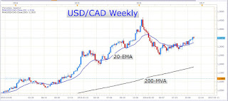 Get Ready to Buy the USD/CAD Again