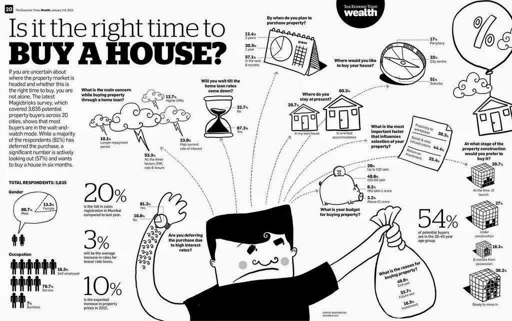 用圖表說故事!5步驟,輕鬆做出一看就懂的資訊圖表