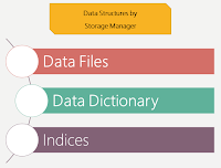 Describe the data structures implemented by the storage manager.