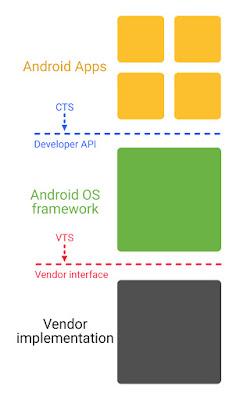 Proyek Treble membuat Semua Perangkat Android mendapat update OS Android langsung