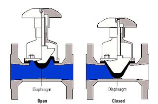 pengertian-diaphragm-valve-dan-jenis-jenisnya