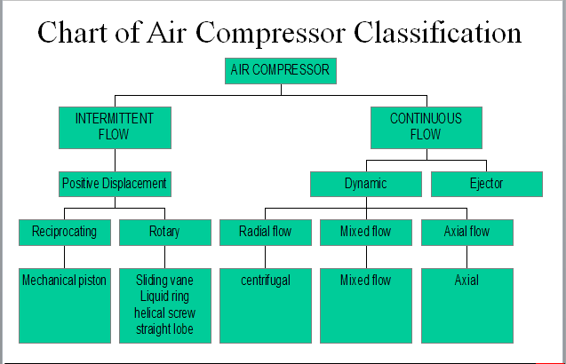 Compressed air is used onboard ship for a number of purposes and at varying pressures depending on that purpose.