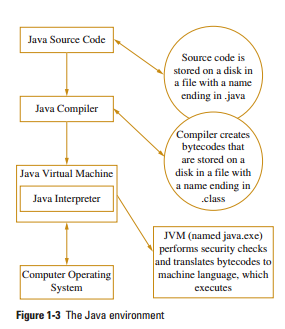 Introduction about JAVA - CodeDesire