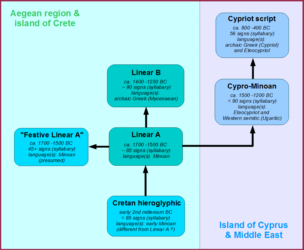 minoans and mycenaeans differences