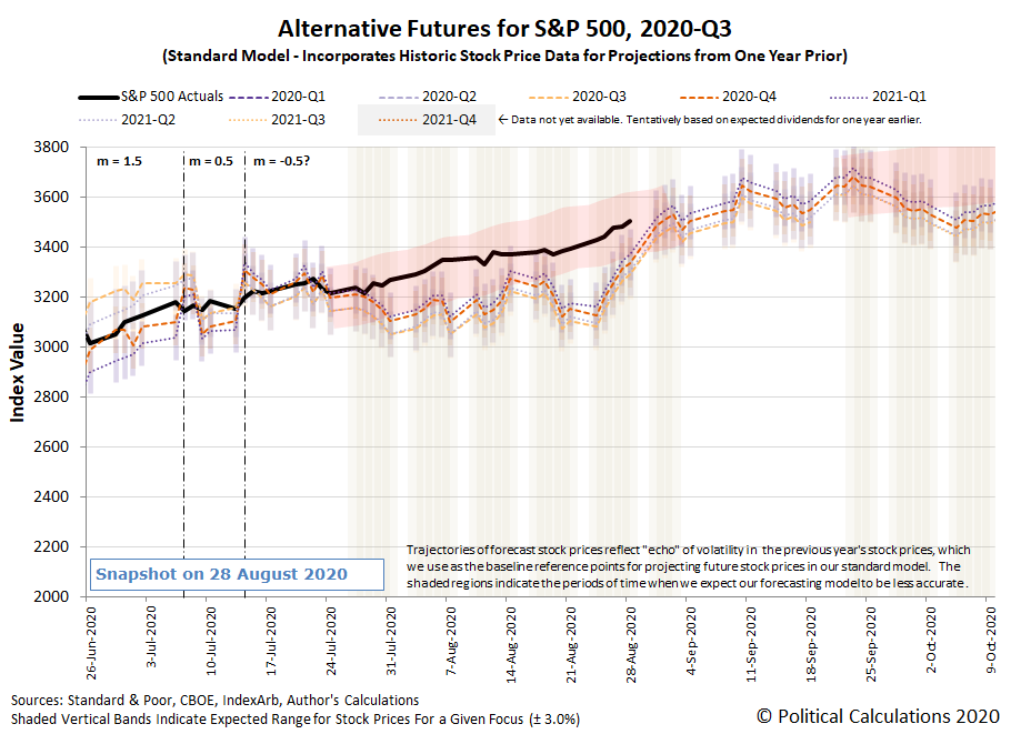 Alternative Futures - S&P 500 - 2020Q3 - Standard Model (m=-0.5 from 14 July 2020) - Snapshot on 28 Aug 2020
