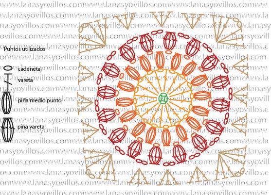 1668.- Patrones de ganchillo: Sunburst granny square - Labores en red