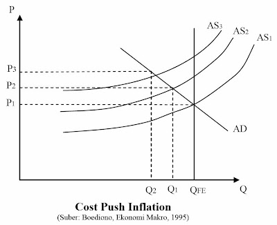 Cost Push Inflation (Boediono, 1995)