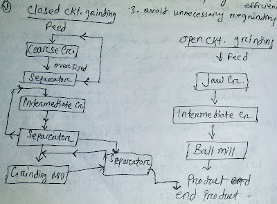 Flow diagram of open circuit and close circuit grinding