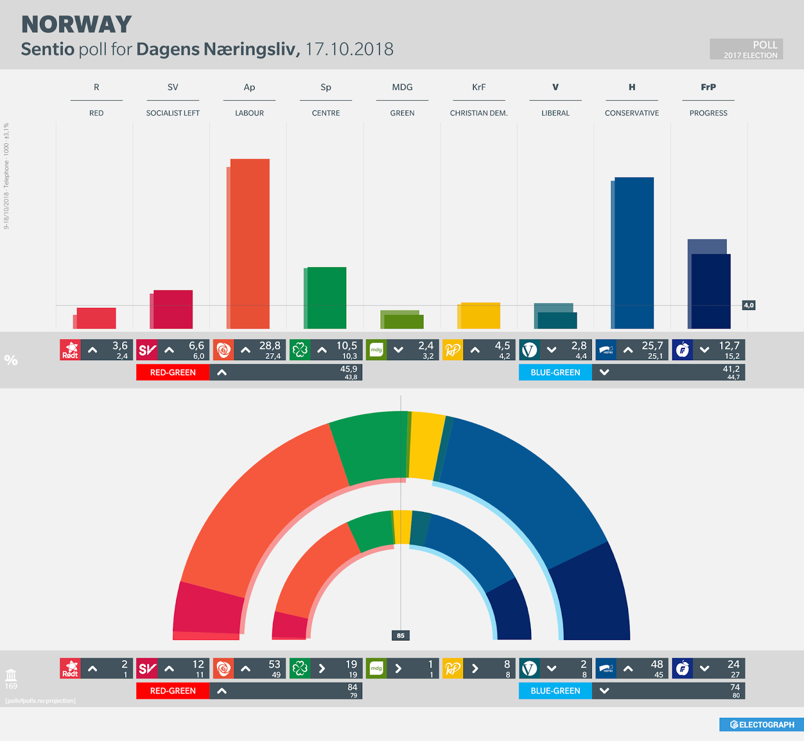 NORWAY: Sentio poll chart for Dagens Næringsliv, October 2018