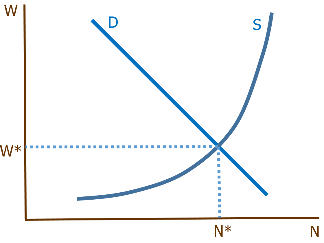 small resolution of why you should never use a supply and demand diagram for labor markets