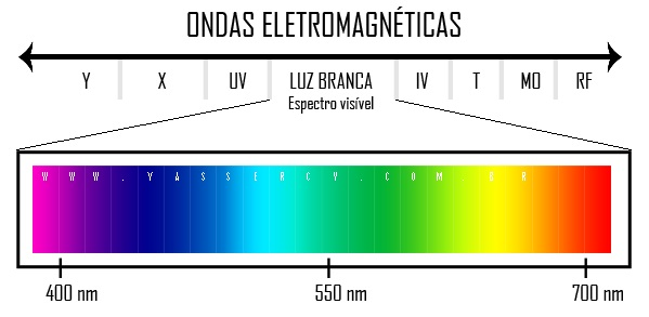 https://www.oblogdomestre.com.br/2018/08/QuantasCoresTemOArcoIris.Curiosidades.Fisica.html