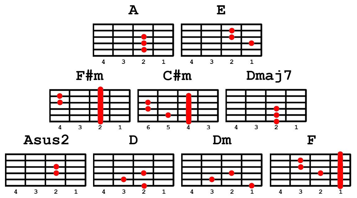 Guitar : guitara lyrics and chords Guitara Lyrics And Chords ...