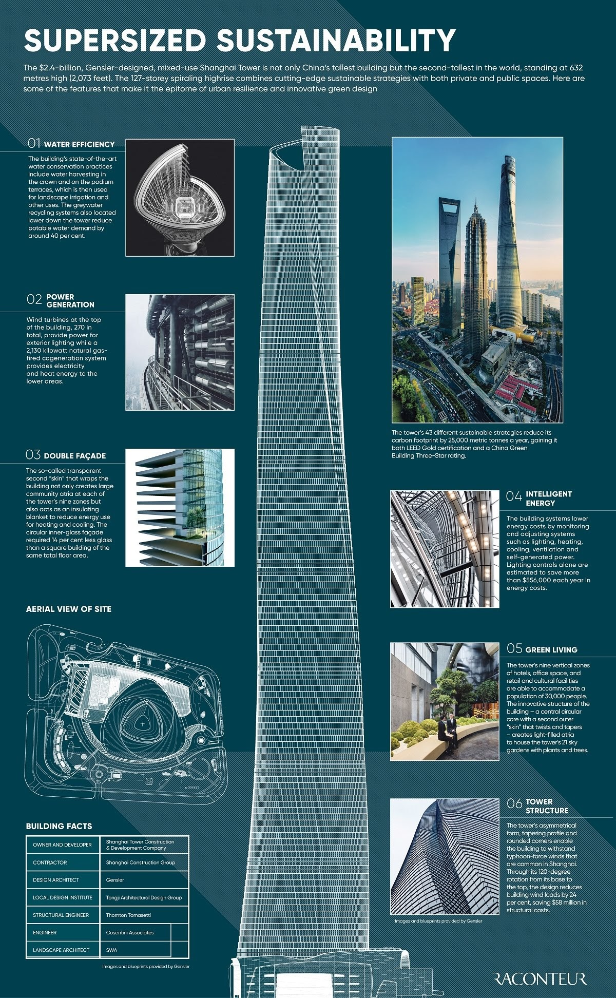 Blueprint: Shanghai Tower, one of the world's most cutting-edge buildings #infographic