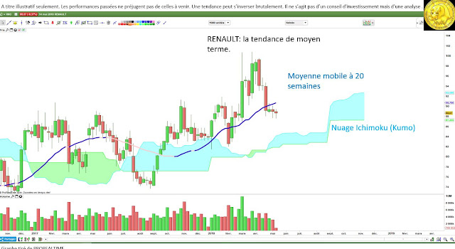 Analyse technique #renault $rno [15/05/18]