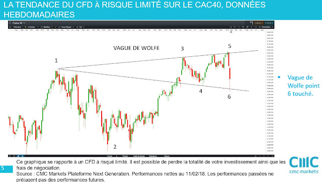 Analyse technique de moyen terme cac40 [11/02/18]