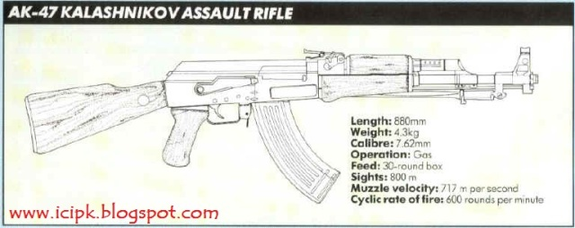 Ak47 Gun Drawing Httpicipkblogspotcom