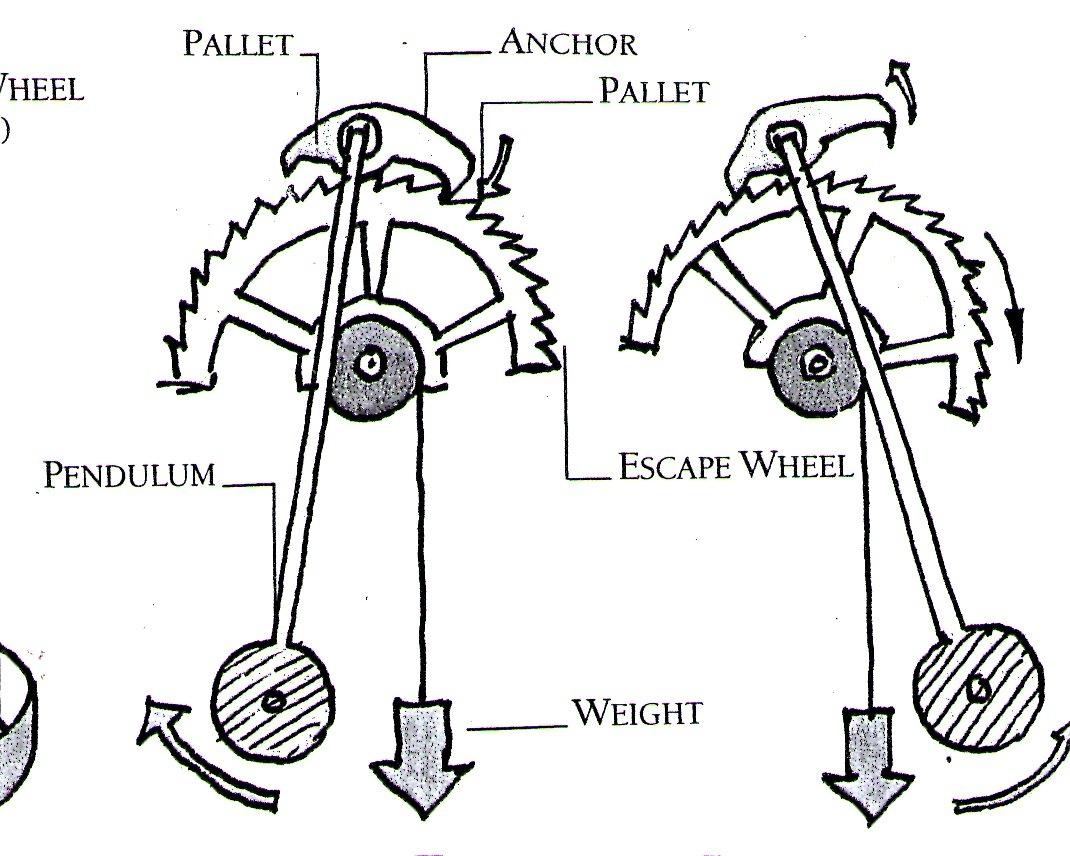 clock diagram [ 1070 x 856 Pixel ]