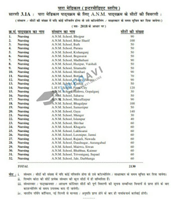 Bihar Paramedical A.N.M Nursing Schools Total Seat Details, how many anm Schools in bihar, anm school Total Seats in Bihar, Bihar Paramedical ANM Nursing,