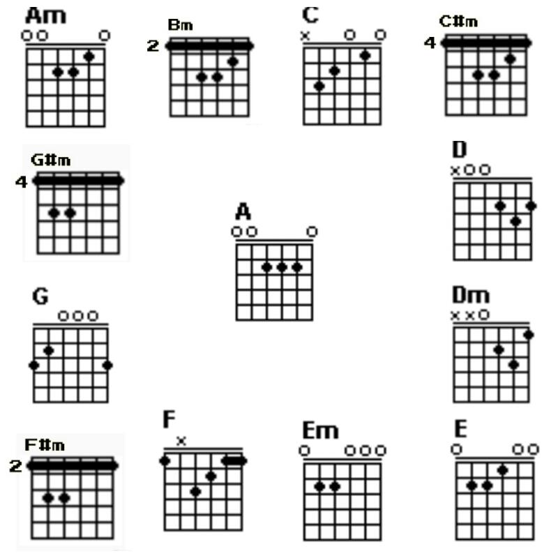 Cord Gitar Dasar