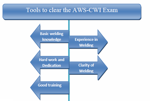 Plan Your Career With AWS CWI Certification | AWS CWI