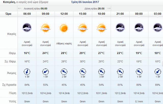 Ο καιρός σήμερα στην Κατερίνη