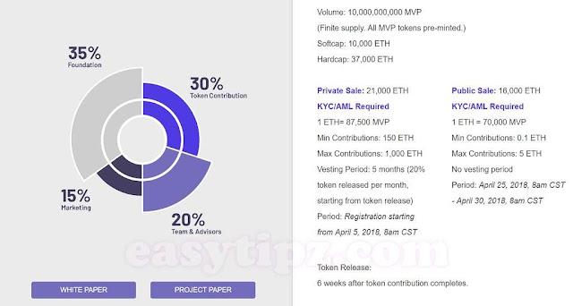 Merculet Token Sales & Distribution