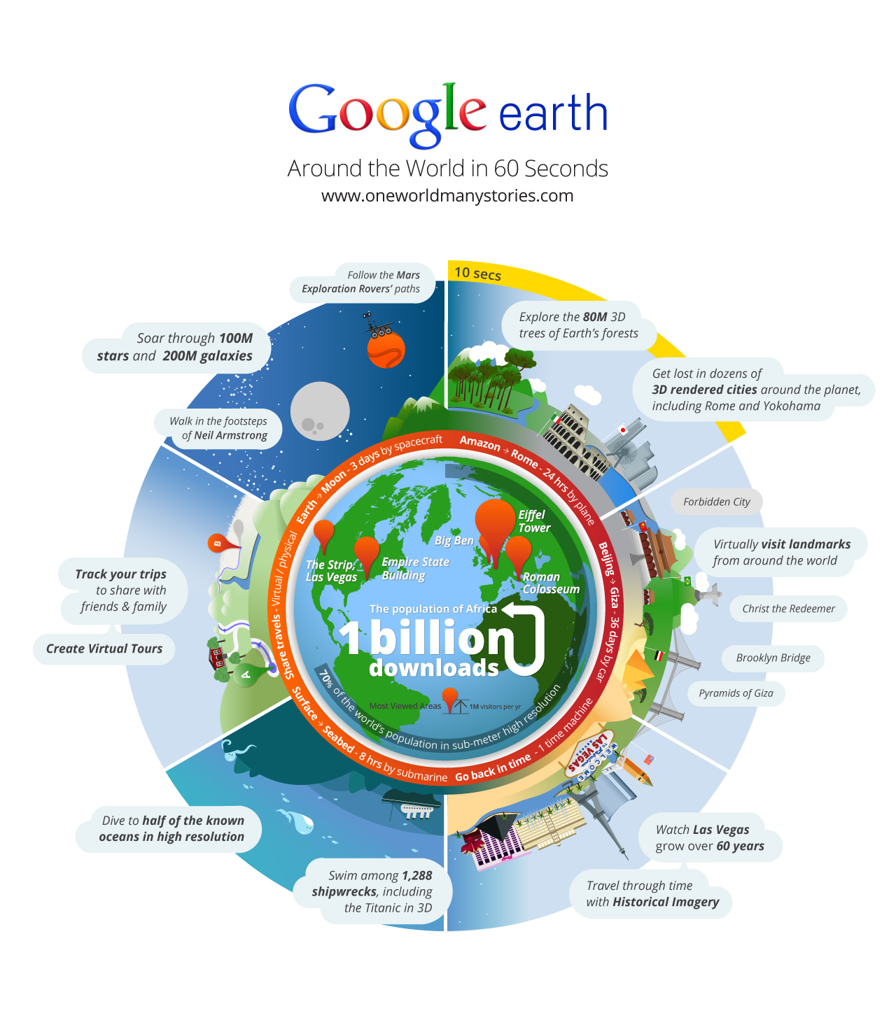 Infographics on Google