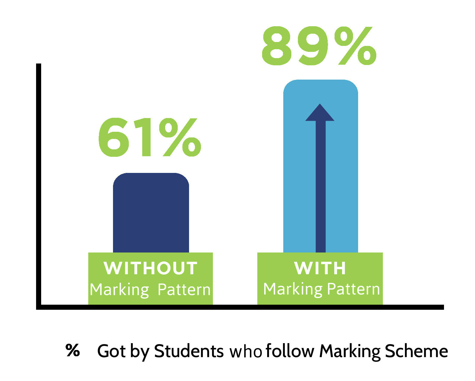 % got by students who follow marking scheme