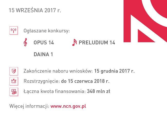 Grafika reklamująca konkursy Narodowego Centrum Nauki - Opus 14, Preludium 14 i Daina 1
