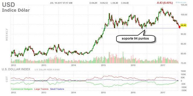 indice del dólar