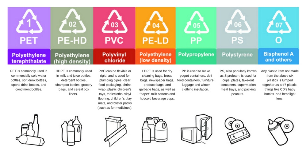 Image result for 7 different types of plastic