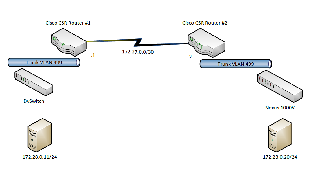 Peter Revill CCIE Blog: CCIE DC: Roll your own OTV