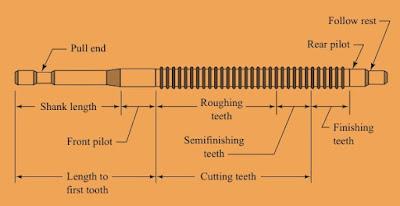 Broaching tool configuration