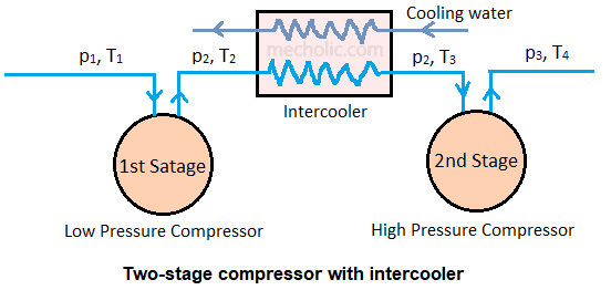 multi stage compressor with intercooler
