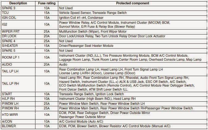 Cars  Fuses 2010-2014 Hyundai Accent - Fuses