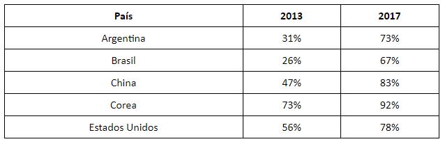 Como está mudando o consumidor de e-commerce no Brasil e no mundo