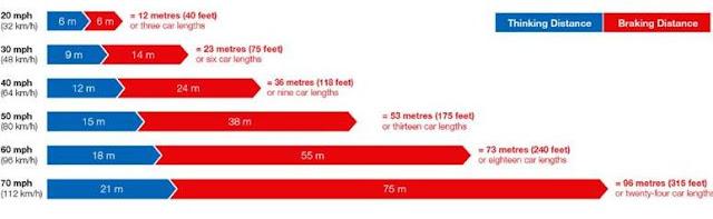 jarak, aman, berkendara, kendaraan, berapa, mobil, menghitung, mengetahui