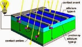 Panneaux solaires energie solaire - Fonctionnement des panneaux photovoltaiques ...