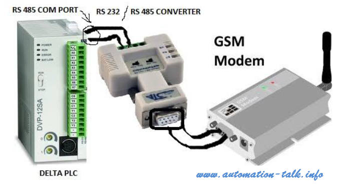 Delta PLC Interfacing with GSM Module ~ Automation-Talk
