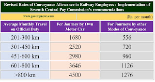 revised-rate-of-conveyance-allowance-for-railways-image